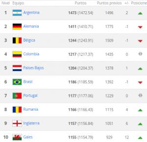 Ranking Julio 2015