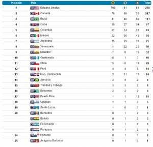 medallero Juegos Panamericanos