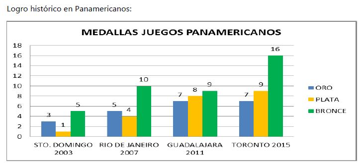 Medallas Panamericanos 2015