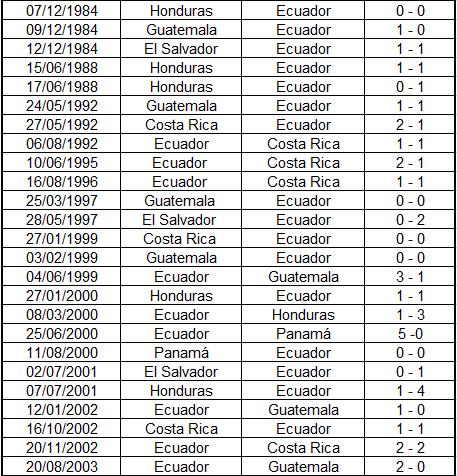 Ecuador vs Honduras 1 (LA RED)