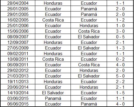 Ecuador vs Honduras 2(LA RED)