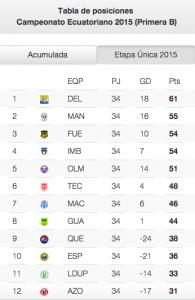 Tabla de posiciones acumulada Serie B fecha 34