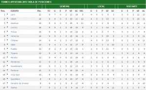 Tabla de posiciones Liga MX