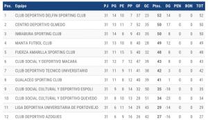 Tabla de posiciones acumulada Serie B