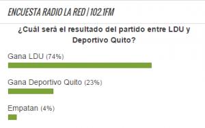 Encuesta Liga Deportiva Universitaria vs. Deportivo Quito