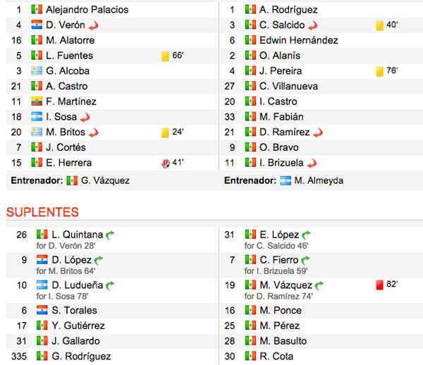 Pumas-vs-Chivas-Alineaciones