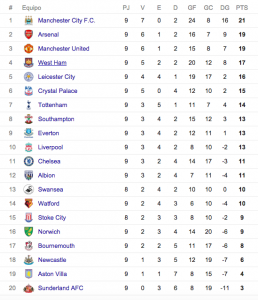 Tabla de posiciones Premier League fecha 9