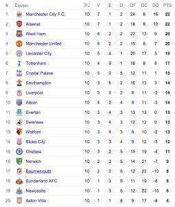 Tabla de posiciones Premier League fecha 10
