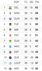 Tabla de posiciones Serie B fecha 36