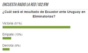 Encuesta Ecuador vs.Uruguay