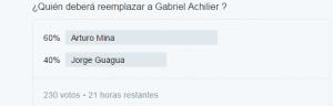 Encuesta Gabriel Achilier