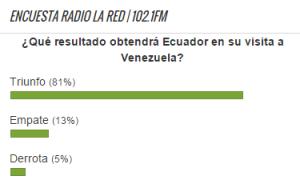 Encuesta Venezuela vs. Ecuador