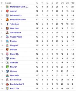 Tabla de posiciones Premier League fecha 12