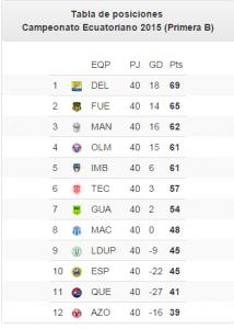 Tabla de Posiciones SerieB