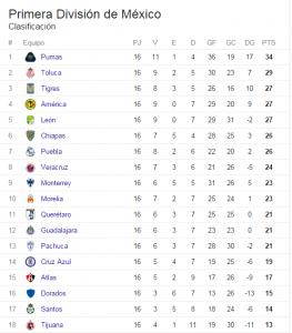 Tabla de posiciones Liga MX fecha 17