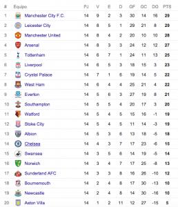 Tabla de posiciones Premier League fehca 14