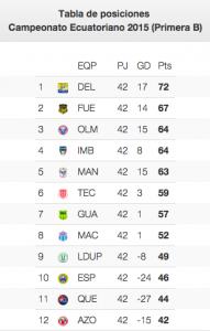 Tabla de posiciones Serie B fecha 42