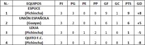 tabla de posiciones femenino