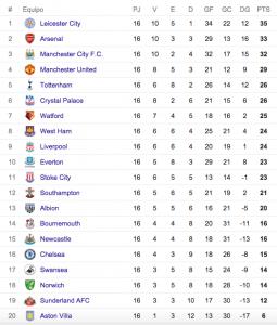 Tabla de posiciones Premier League fecha 16