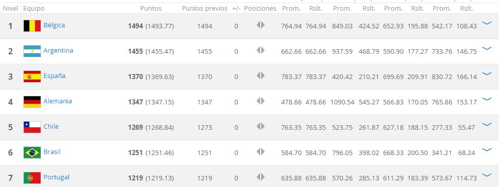 Ranking FIFA Enero 2016 1