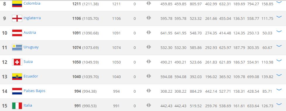 Ranking FIFA Enero 2016 2