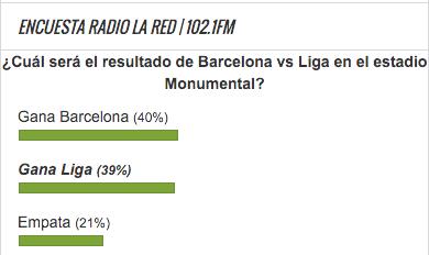 Encuesta Barcelona vs Liga