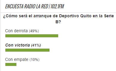 Encuesta Quito Serie B