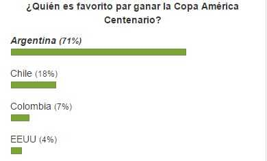 Encuesta Copa América Centenario