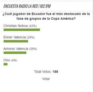 Encuesta radio La Red