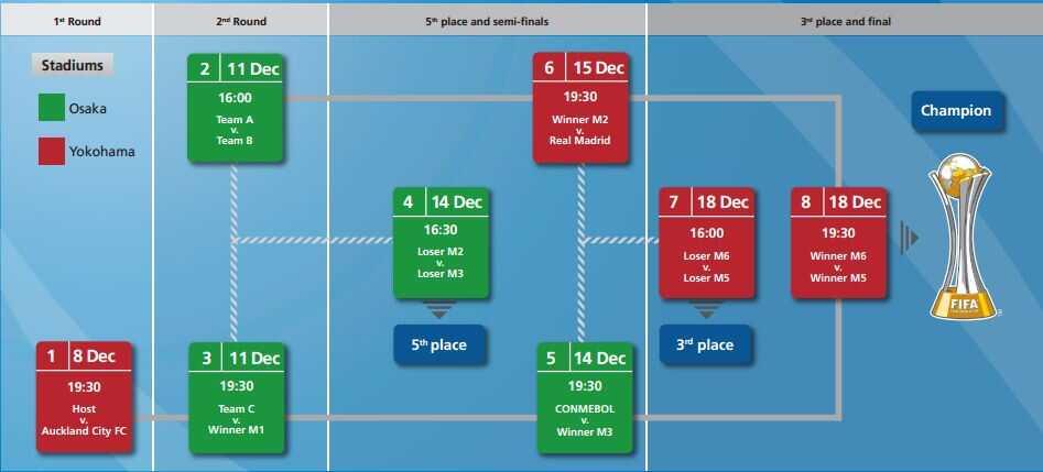 Calendario Mundial de Clubes
