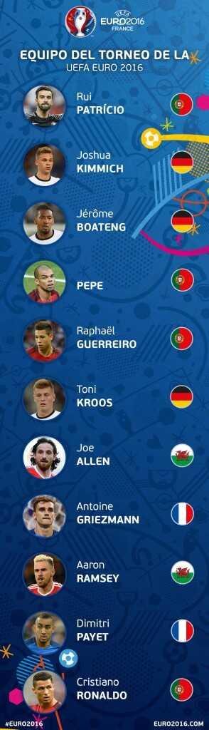 Equipo Euro 2016