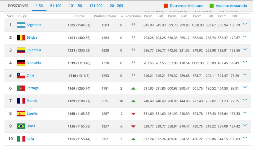 Ranking FIFA Julio