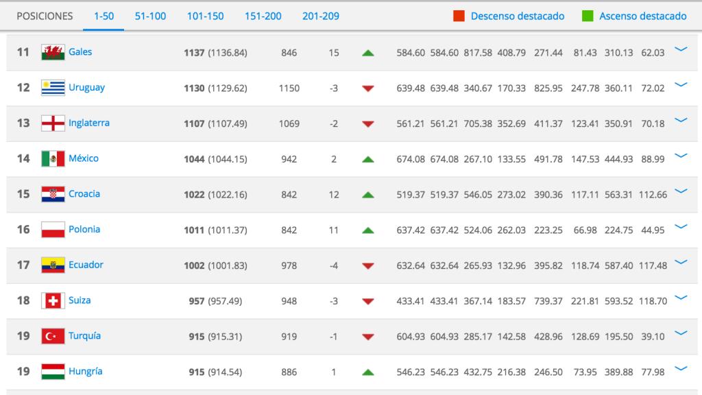 Ranking FIFA Julio 2