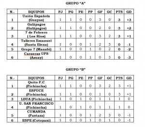 tabla-posciones-primera-fecha-futbol-femenino