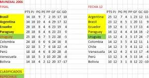tabla-fecha-12-alemania-2006