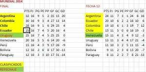 tabla-fecha-12-brasil-2014