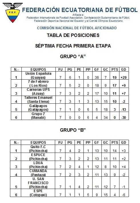 tabla-de-posiciones-septima-fecha-fecha-primera-etapa-2016