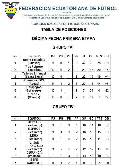 tabla-de-posiciones-decima-fecha-fecha-primera-etapa-2016