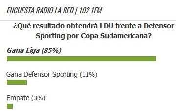 Encuesta LDU Sudamericana 2017