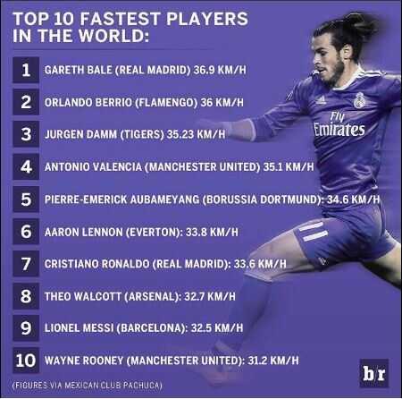 Jugadores más rápidos del mundo
